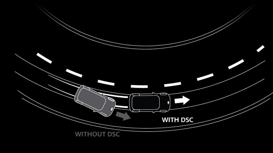 DYNAMIC STABILITY CONTROL (DSC)