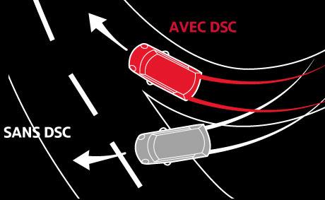 Contrôle Dynamique de Stabilité (DSC).